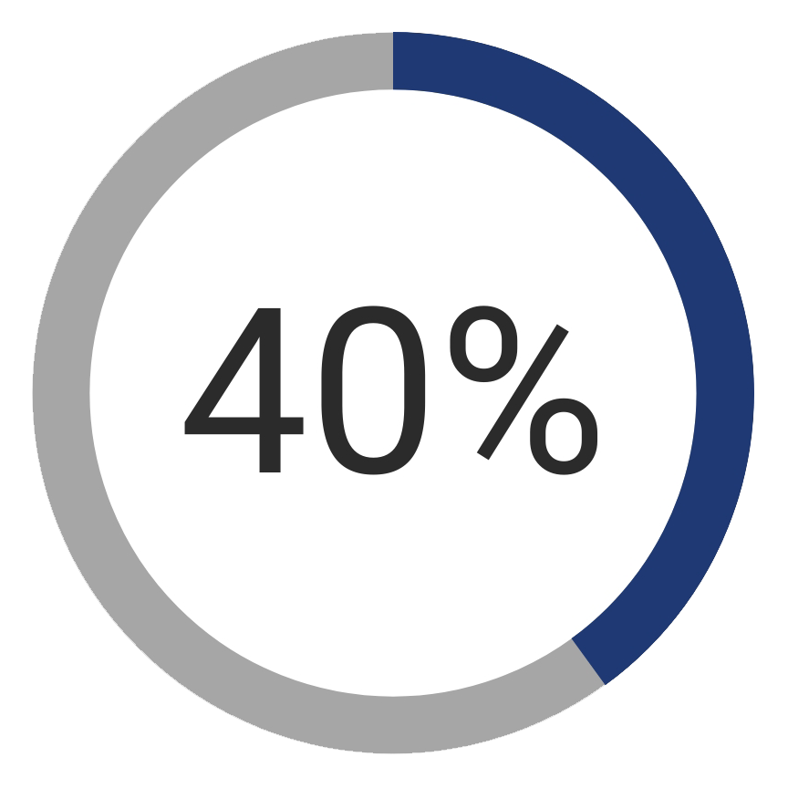 This image has an empty alt attribute; its file name is 40percent-chart-1.png