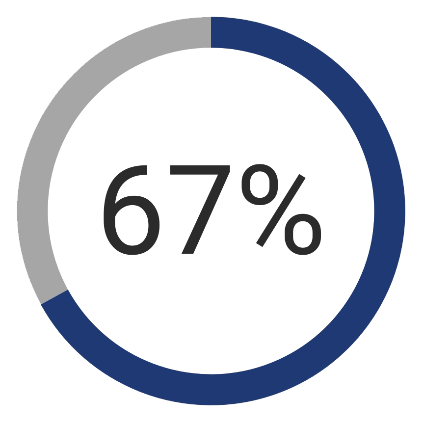 This image has an empty alt attribute; its file name is 67percent-chart.png